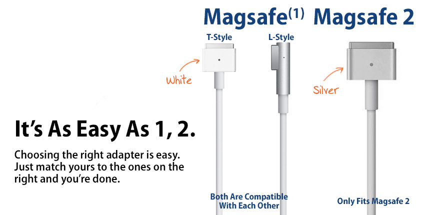 MagSafe 1 vs MagSafe 2 Power Adapters.